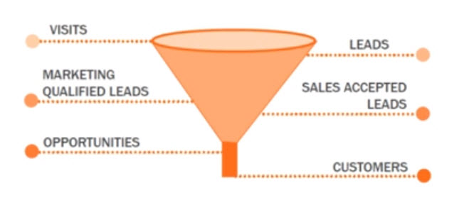 Sales Funnel Stages - what is sales funnel