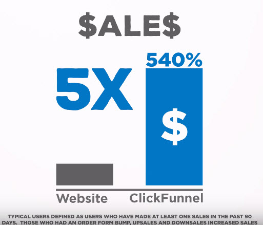 Clickfunnel vs website