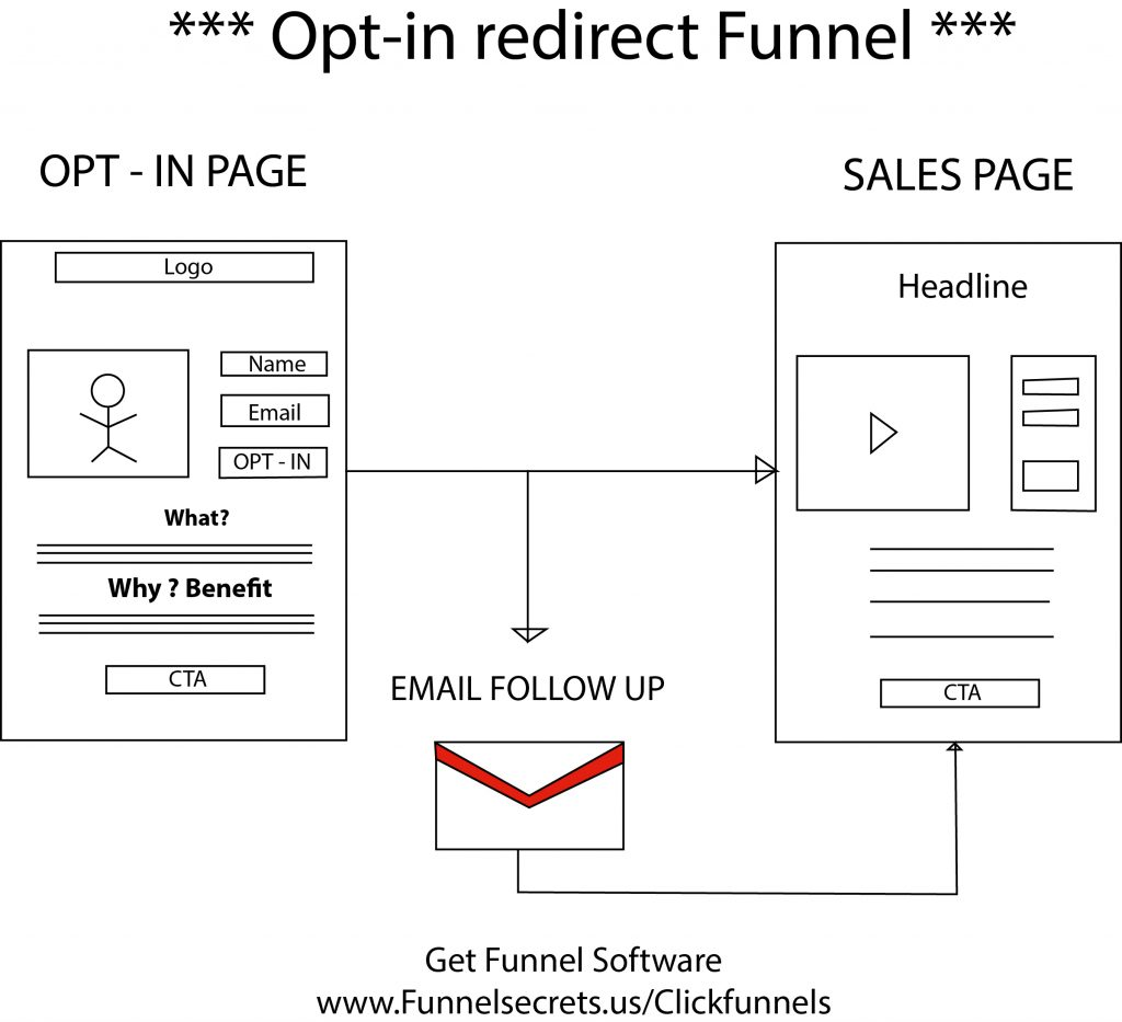 Funnel Vision 2017 opt in redirect funnel