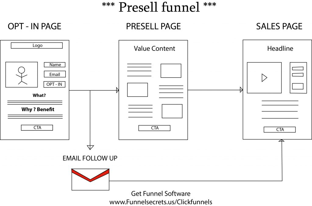 Funnel Vision 2017 Presell funnel