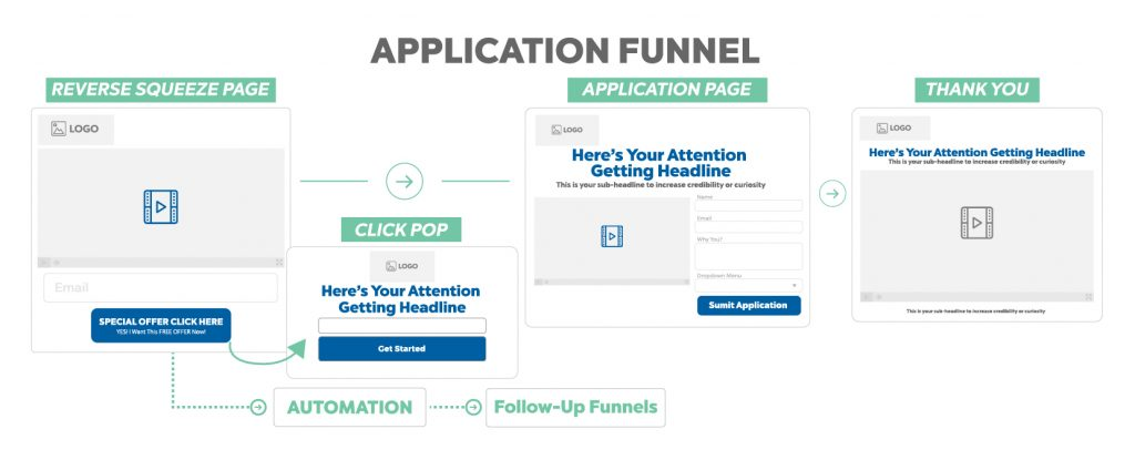 application funnel map - sales funnel strategy