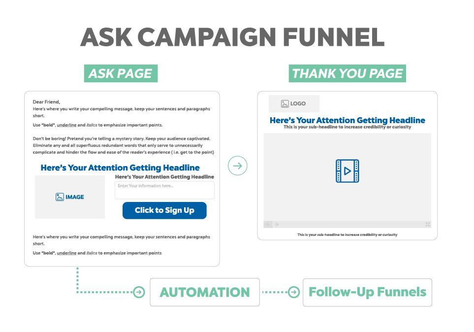 Ask campaign - sales funnel example