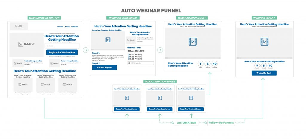 auto webinar funnel - marketing funnel