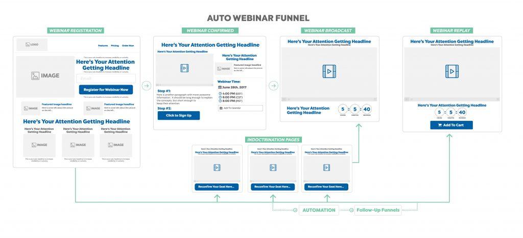 auto webinar funnel - marketing funnel