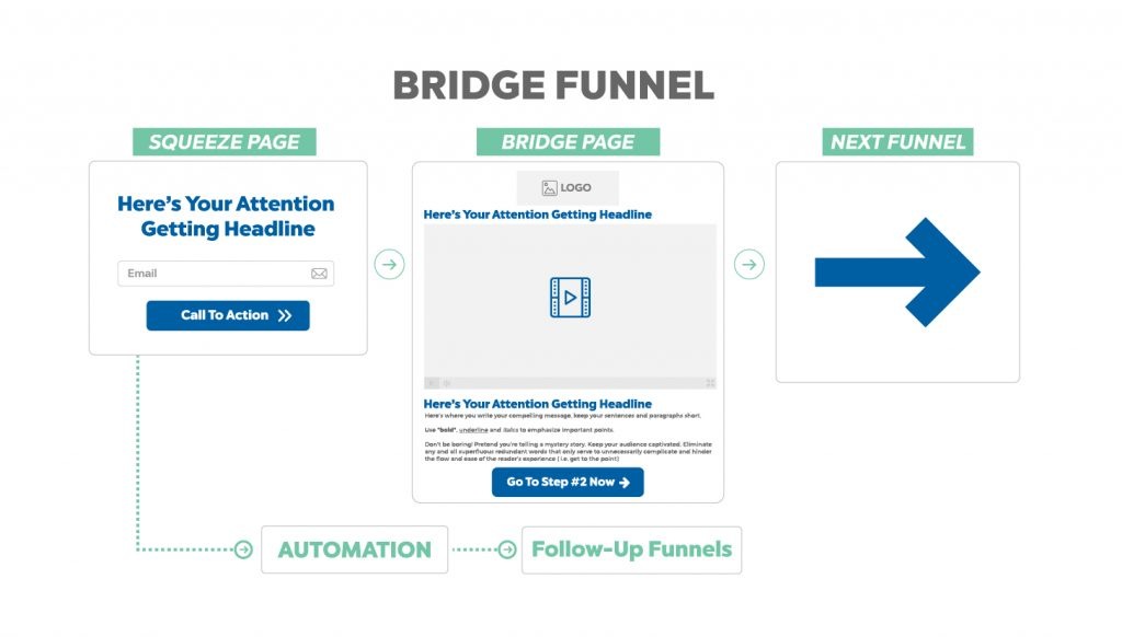 bridge funnel - sales funnel example