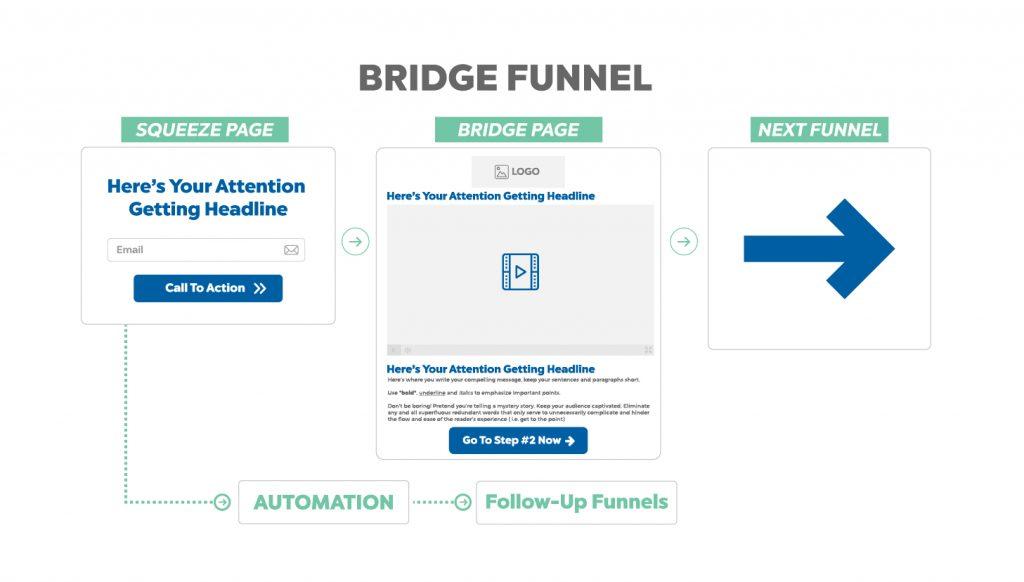 bridge funnel - sales funnel example
