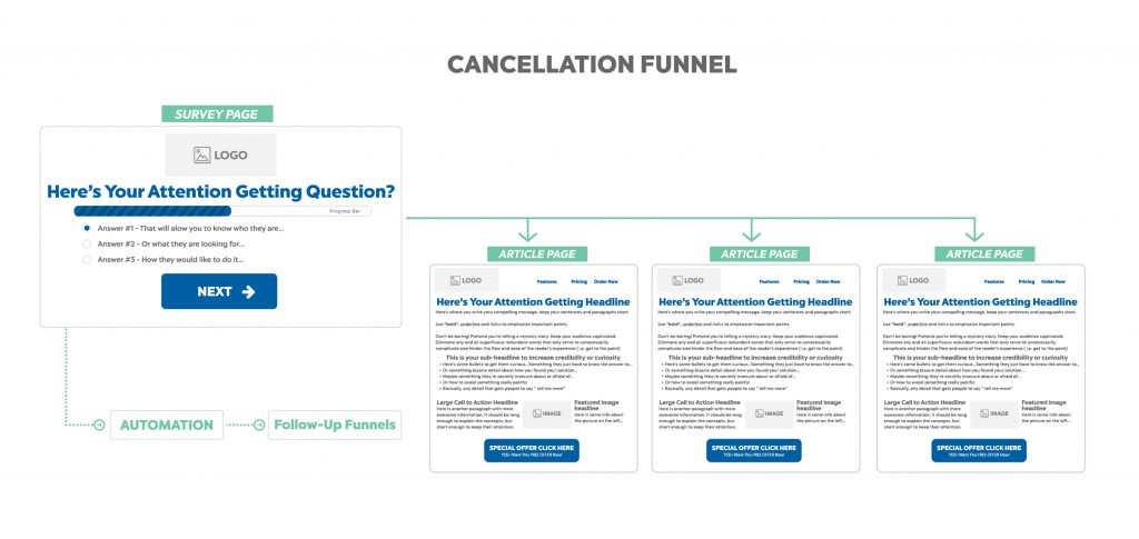 cancellation funnel - sales funnel example