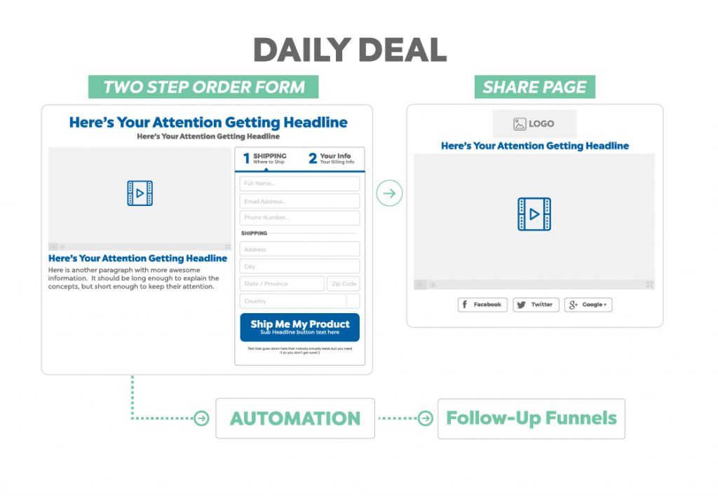 daily deal funnel - funnel hacker cookbook