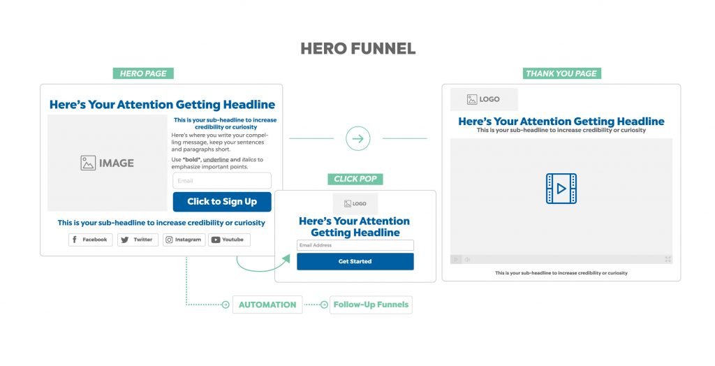 hero funnel - online marketing funnel
