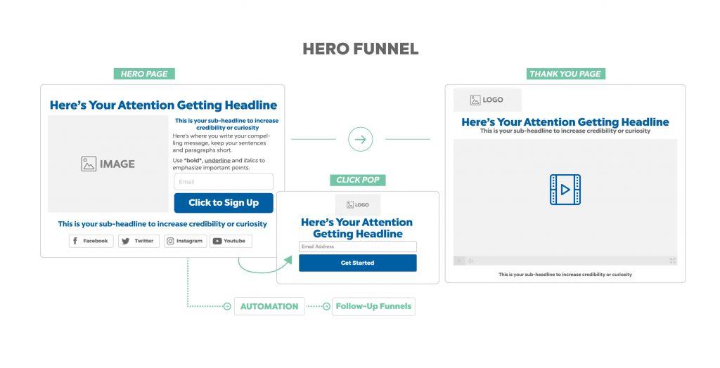hero funnel - online marketing funnel