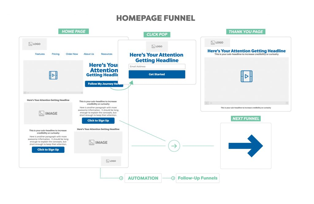 home page funnel - sales funnel management