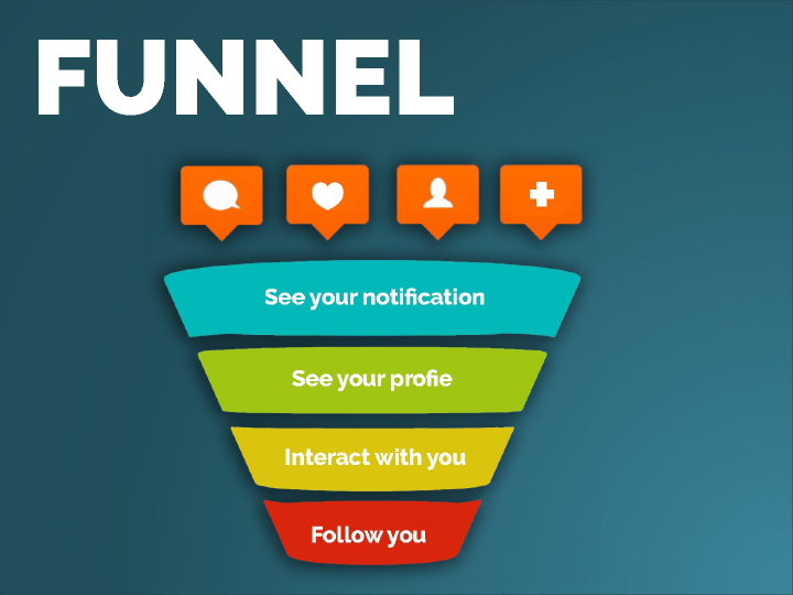 instagram funnel - sales funnel strategy