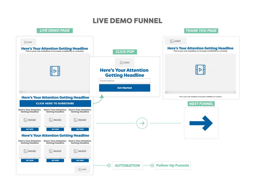 live demo funnel - sales funnel template