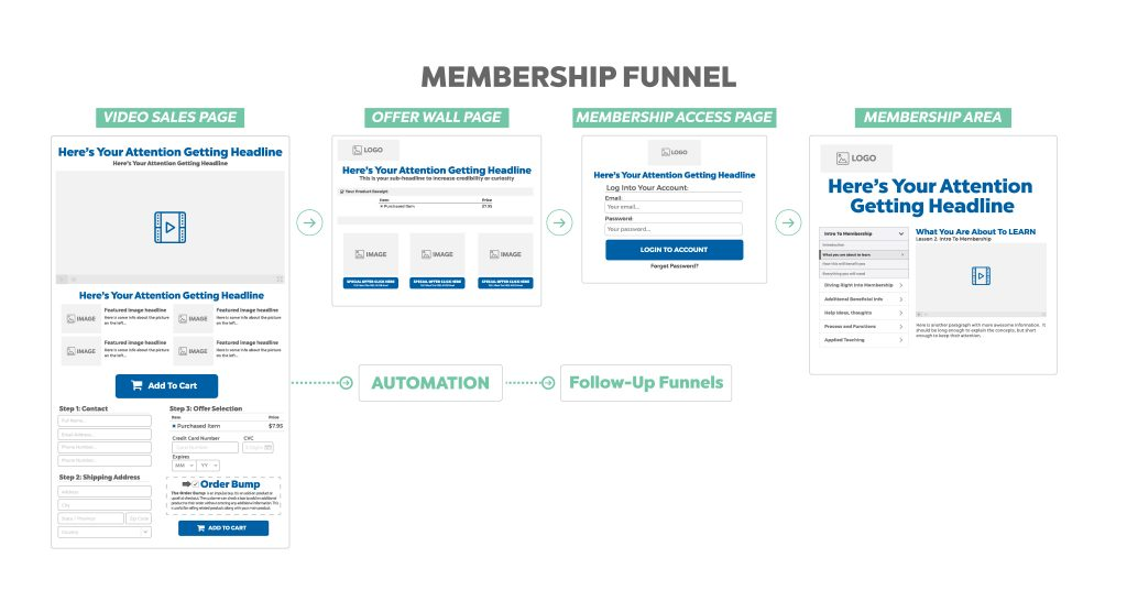 membership funnel - online sales funnel