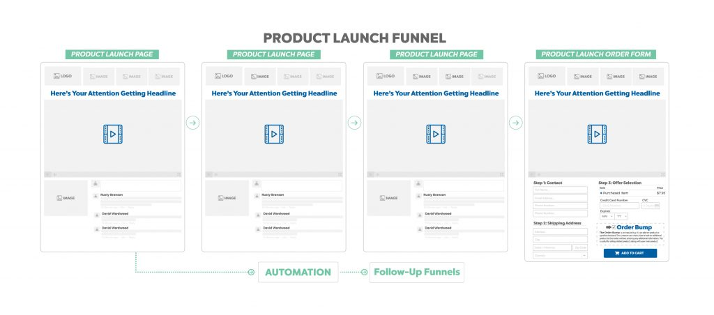 product launch funnel - sales funnel template
