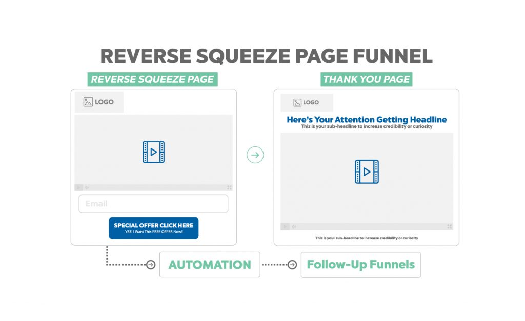 reverse squeeze page funnel - funnel secrets