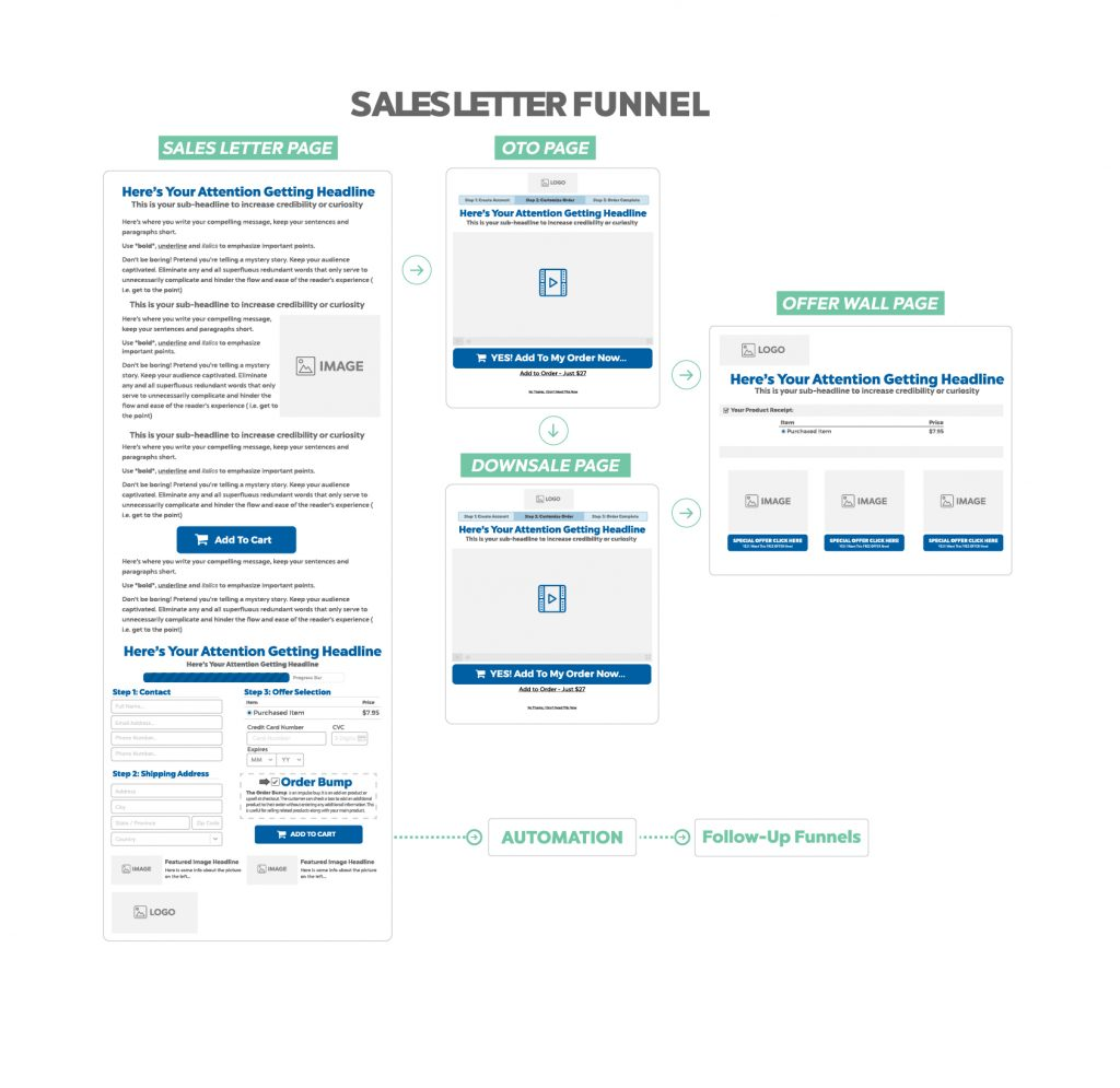 sales letter funnel - conversion funnel