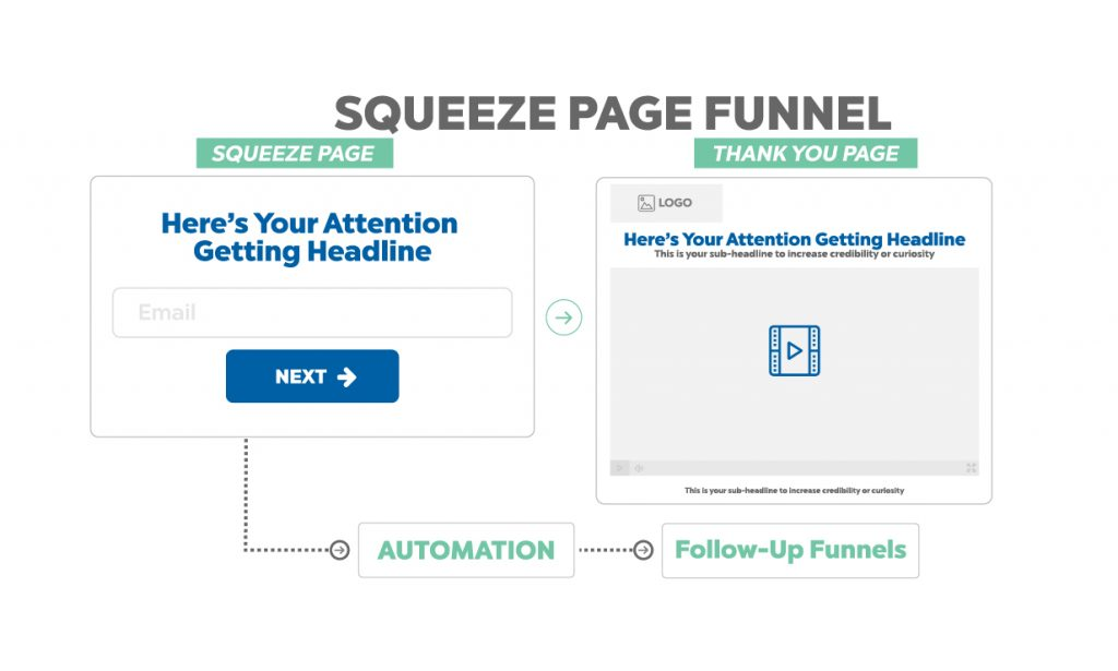 sueeze page funnel - sales process