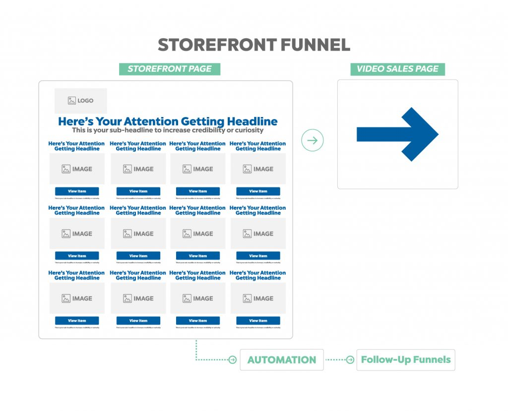 store front funnel - buyer funnel