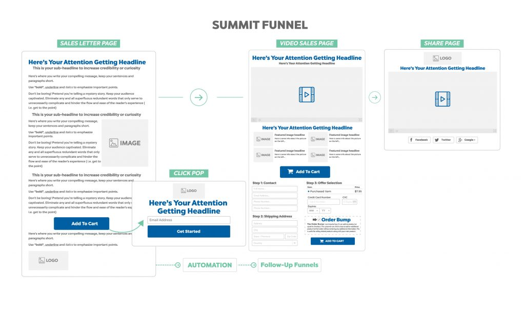 summit funnel - marketing funnel stages