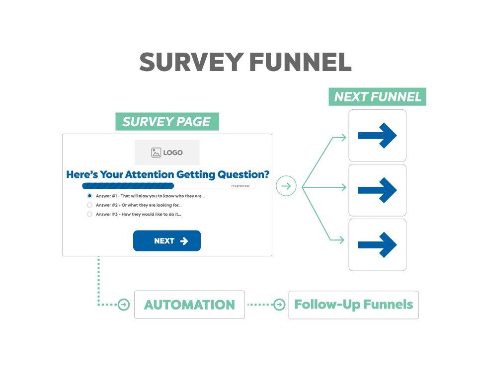 ecommerce sales funnel - survey