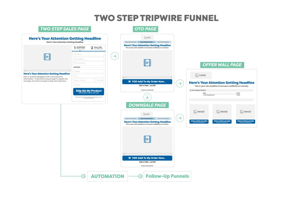 two step tripwire funnel