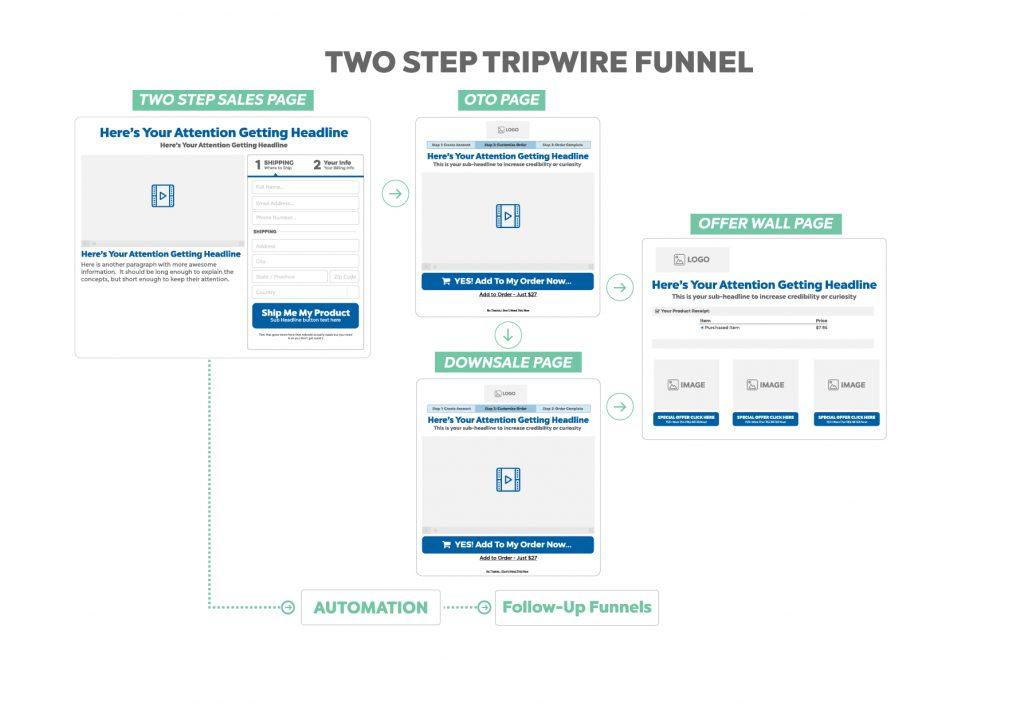 two step tripwire funnel