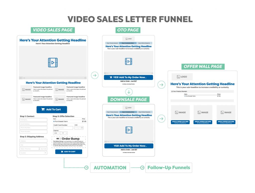 video sales letter funnel - funnel hacker