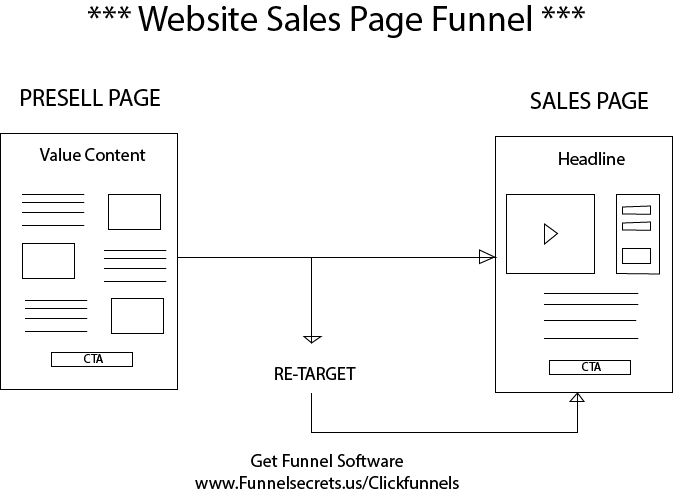 Funnel Vision 2017 website sales page funnel