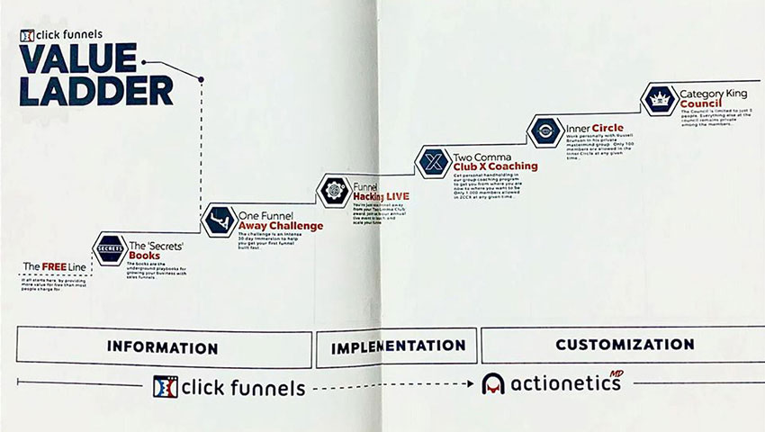 Clickfunnels-value-ladder