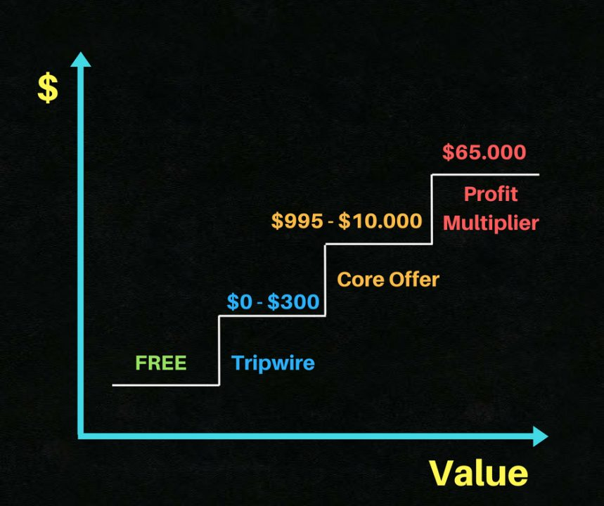 Tony Robbin Funnel value ladder