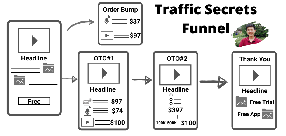 Traffic Secrets Funnel - Sales funnel Examples