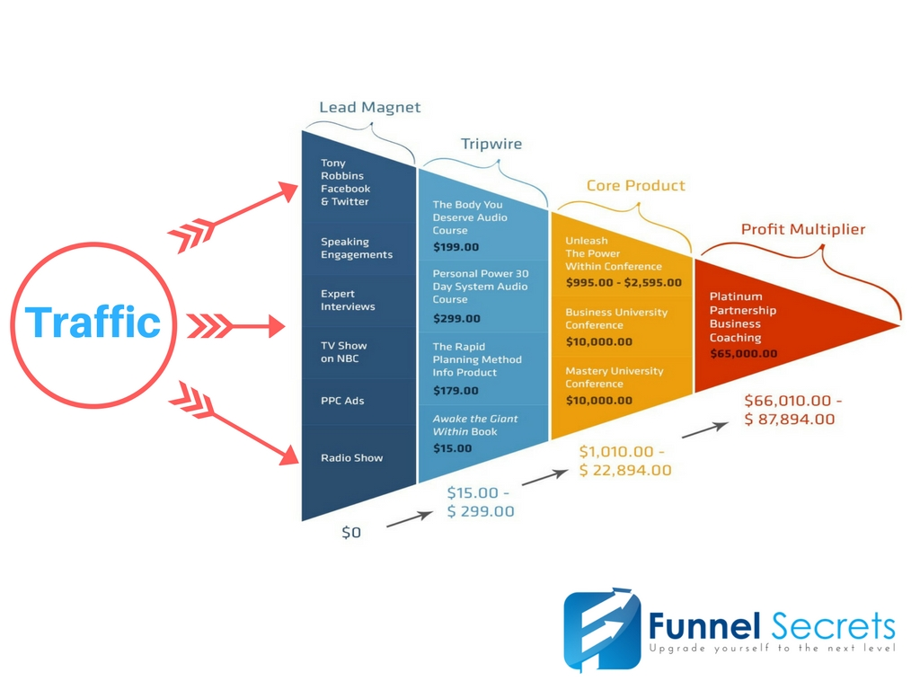 Traffic into the sales funnel - customer lifetime value model