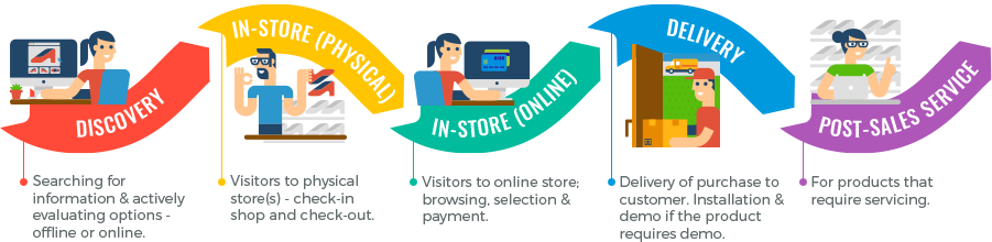 What is customer journey