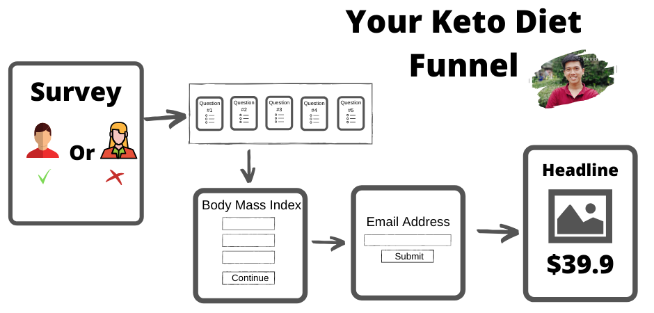 Your keto diet - Sales funnel Examples