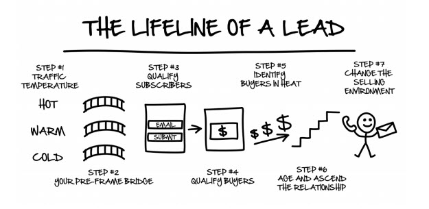 7 phase of a lead by Russell Brunson