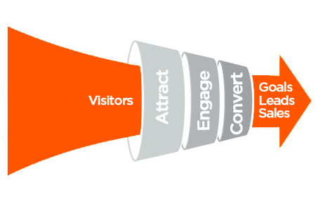 marketing funnel stages - conversion