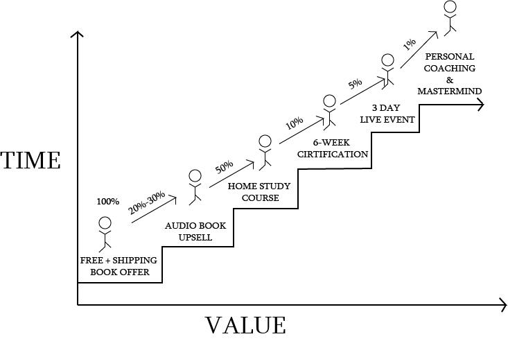 digital marketing funnel - value laffer