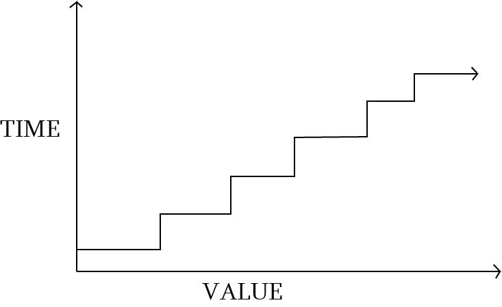 customer lifetime value marketing funnel