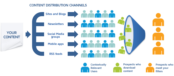 paid distribution channels - marketing funnels