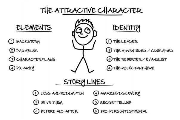 the attractive character - dotcom secrets book