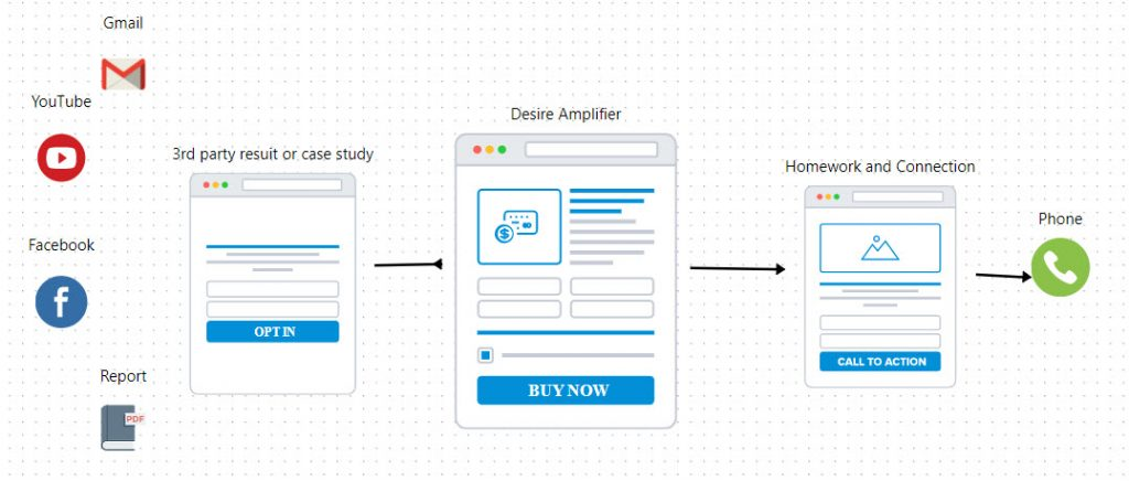 High-ticket sales Funnel map