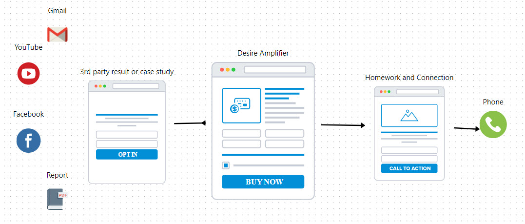 high-ticket funnel map - sales funnel examples