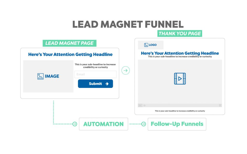 Lead magnet funnel map