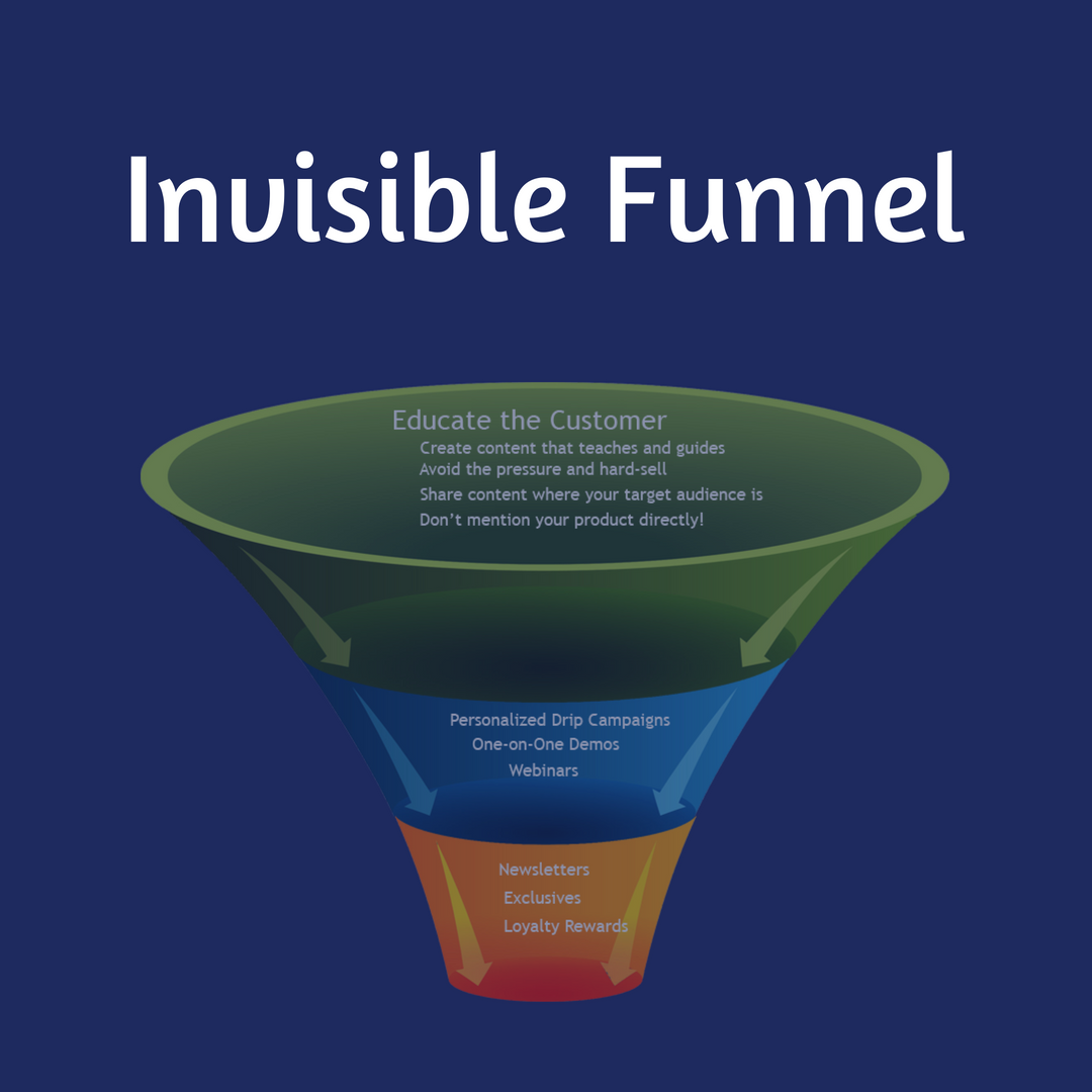How To Sell Products Online With Invisible Funnel