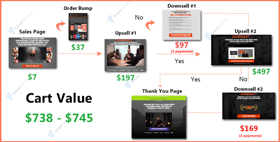 sell like crazy book funnel - tripwire funnel example