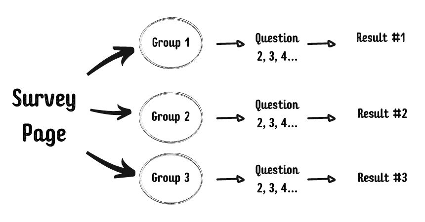 survey funnel formula