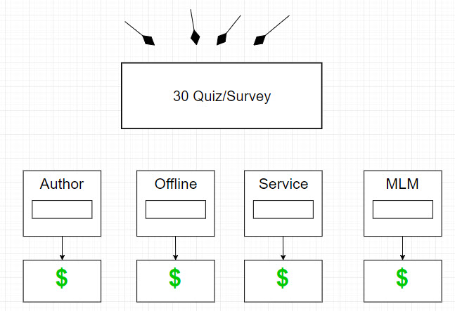 survey funnel formula