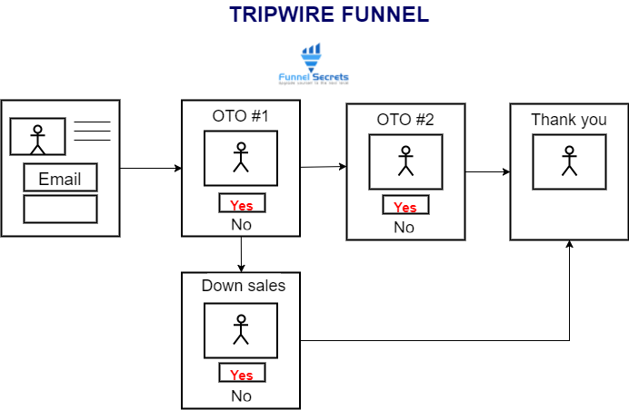 tripwire funnel map- marketing funnel