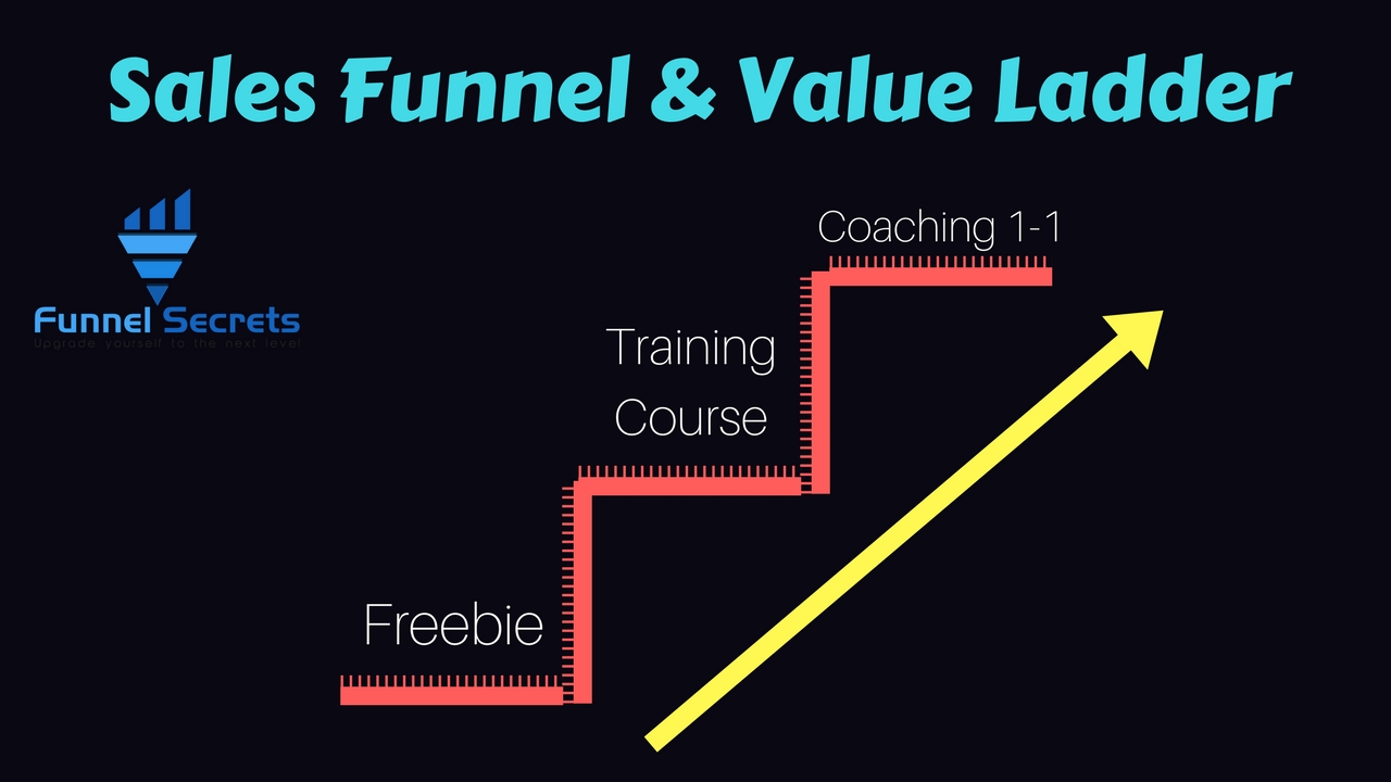 value ladder - coaching one by one